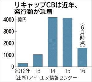 20160624_リキャップCBは近年、発行額が急増_日本経済新聞朝刊