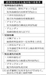 20160617_運用各社の主な議決権行使基準_日本経済新聞朝刊