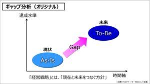 経営戦略(基礎編)_ギャップ分析(オリジナル)