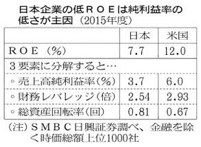 20160623_日本企業の低ROEは純利益率の低さが主因(2015年度)_日本経済新聞朝刊