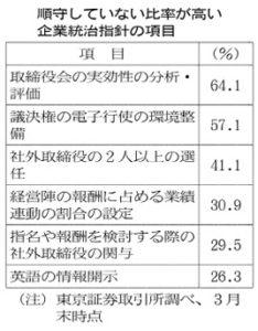 20160623_順守していない比率が高い企業統治指針の項目_日本経済新聞朝刊