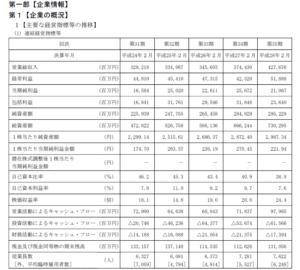 20160605_ファミリーマート_有価証券報告書