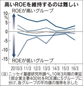 20160623_高いROEを維持するのは難しい_日本経済新聞朝刊