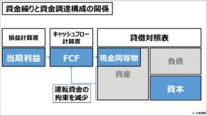 経営管理会計トピック_資金繰りと資金調達構成の関係