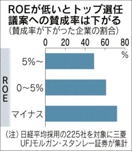 20160709_ROEが低いとトップ選任議案への賛成率は下がる_日本経済新聞朝刊