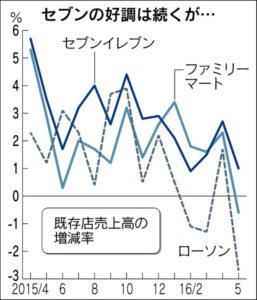 20160628_コンビニチェーンの既存店売上高の増減率_日本経済新聞朝刊