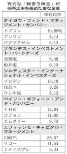 20160708_有力な「物言う株主」が保有比率を高めた主な企業_日本経済新聞朝刊