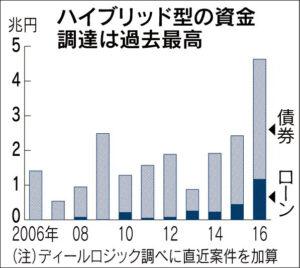 20160817_ハイブリッド型の資金調達は過去最高_日本経済新聞朝刊