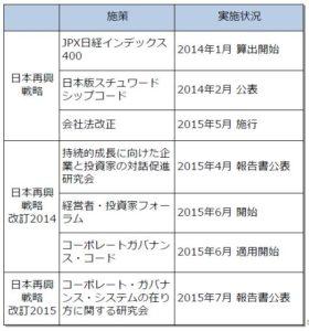 20160806_日本のコーポレートガバナンス再構築の施策