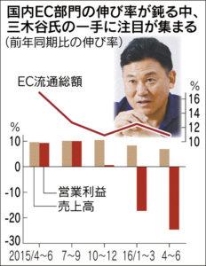 20160805_国内EC部門の伸び率が鈍る中、三木谷氏の一手に注目が集まる_日本経済新聞朝刊