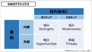 経営戦略(基礎編)_SWOTマトリクス