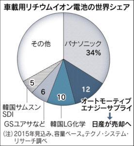20160806_車載用リチウムイオン電池の世界シェア_日本経済新聞朝刊