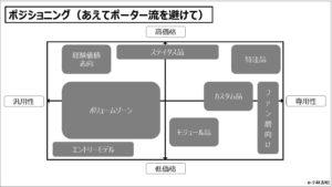 経営戦略(基礎編)_ポジショニング(あえてポーター流を避けて)