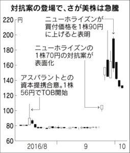 20161006_対抗案の登場で、さが美株は急騰_日本経済新聞朝刊