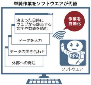 20170903_単純作業をソフトウエアが代替_日本経済新聞朝刊