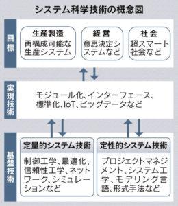 20170907_システム科学技術の概念図_日本経済新聞朝刊