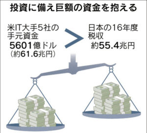 20170905_投資に備え巨額の資金を抱える_日本経済新聞朝刊