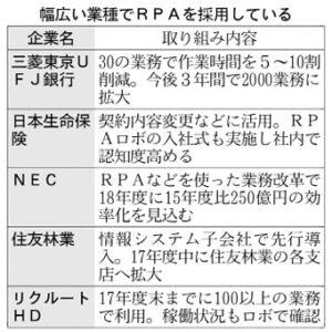 20170903_幅広い業種でRPAを採用している_日本経済新聞朝刊