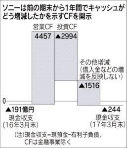 20171019_ソニーは前の期末から1年間でキャッシュがどう増減したかを示すCFを開示_日本経済新聞朝刊