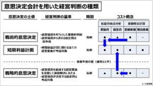意思決定会計(入門編)意思決定会計を用いた経営判断の種類