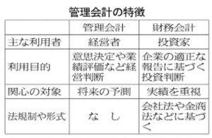 20171121_管理会計の特徴_日本経済新聞夕刊