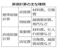 20171122_原価計算の主な種類_日本経済新聞夕刊
