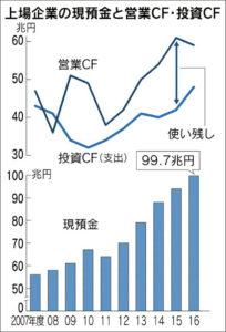 20171208_上場企業の現預金と営業CF・投資CF_日本経済新聞朝刊