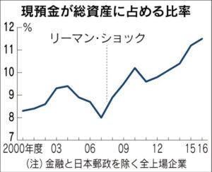 20171209_現預金が総資産に占める比率_日本経済新聞朝刊