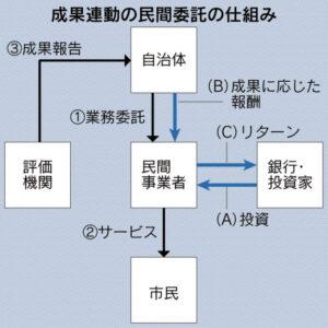 20171213_成果連動の民間委託の仕組み_日本経済新聞朝刊