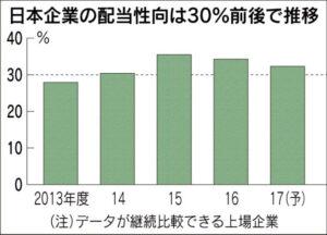 20171204_日本企業の配当性向は30%前後で推移_日本経済新聞朝刊