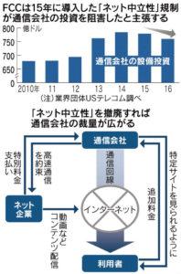 20171216_FCCは15年に導入した「ネット中立性」規制が通信会社の投資を阻害したと主張する_日本経済新聞朝刊