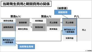 原価計算(入門編)当期発生費用と期間費用の関係