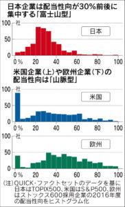 20171204_日本企業は配当性向が30%前後に集中する「富士山型」_日本経済新聞朝刊