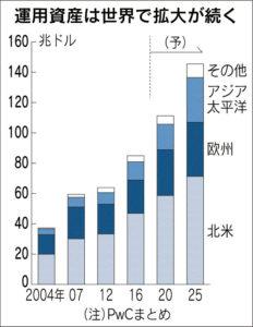 20171128_運用資産は世界で拡大が続く_日本経済新聞朝刊