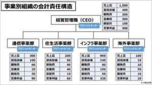 業績管理会計(入門編)事業別組織の会計責任構造