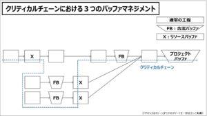 ビジネスモデル(入門編)クリティカルチェーンにおける3つのバッファマネジメント