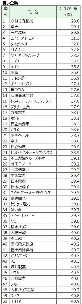 20180203_若い企業_日本経済新聞電子版