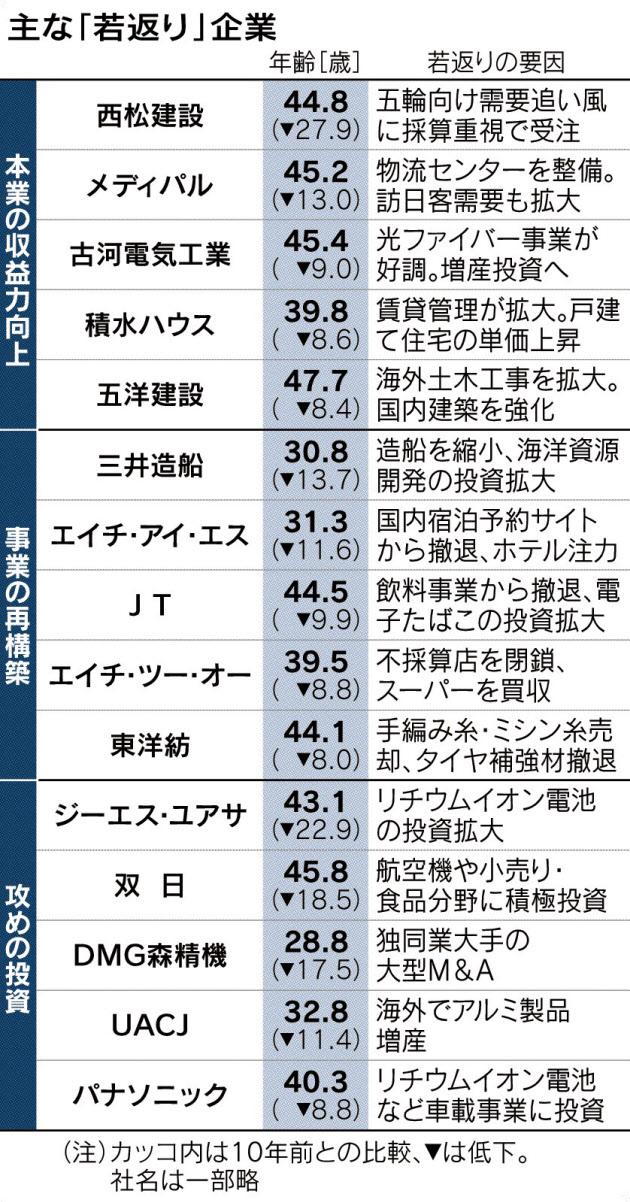 20180204_主な「若返り」企業_日本経済新聞朝刊