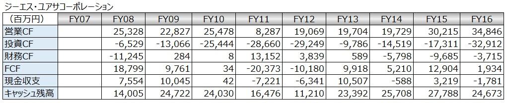 20180217_キャッシュフロー時系列分析_数表_ジーエス・ユアサコーポレーション