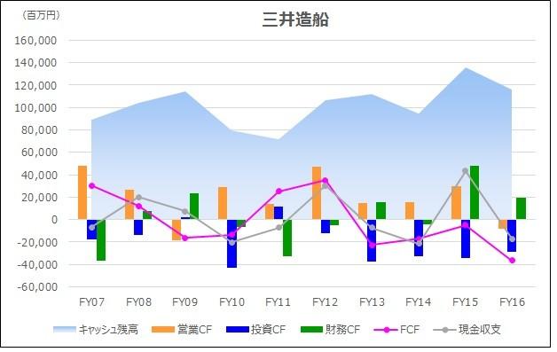 20180225_キャッシュフロー時系列分析_グラフ_三井造船
