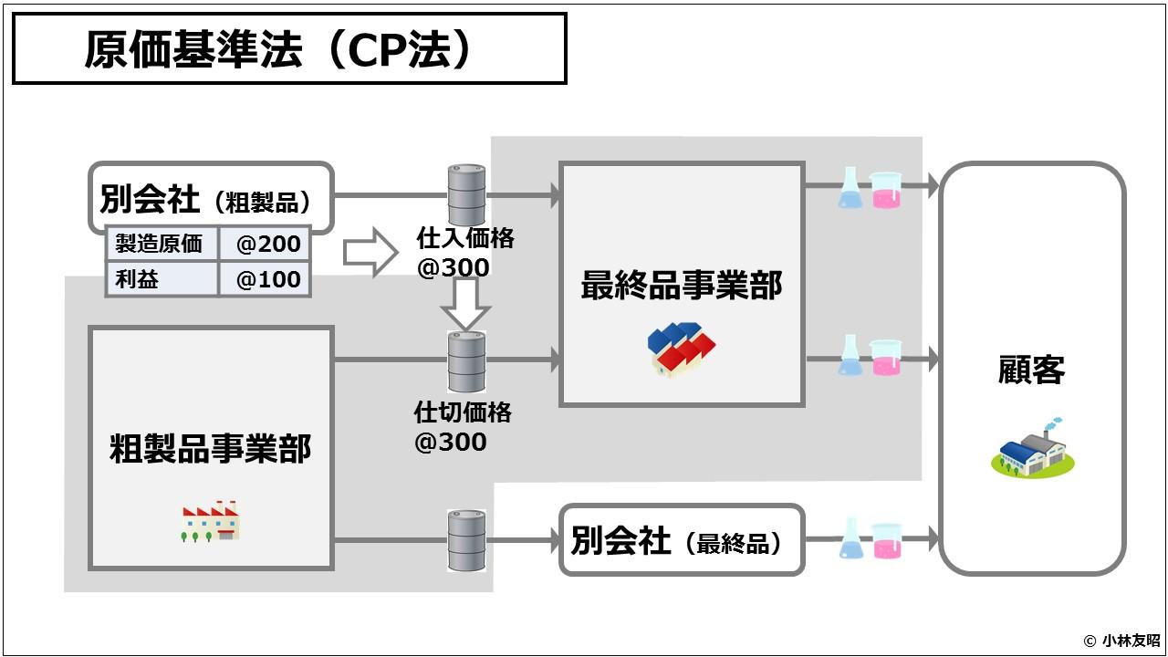 業績管理会計(入門編)原価基準法(CP法)