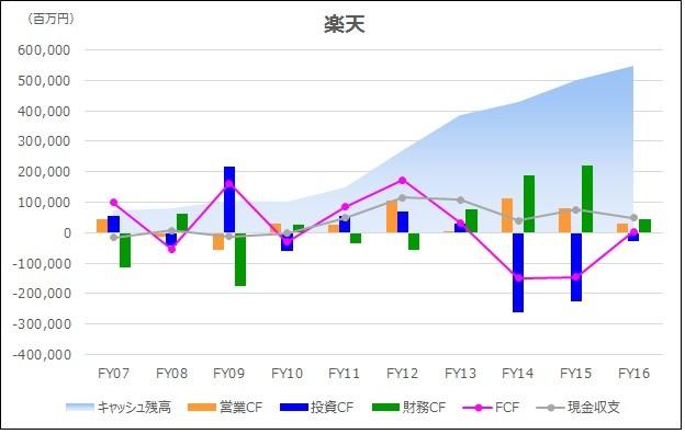 20180225_キャッシュフロー時系列分析_グラフ_楽天