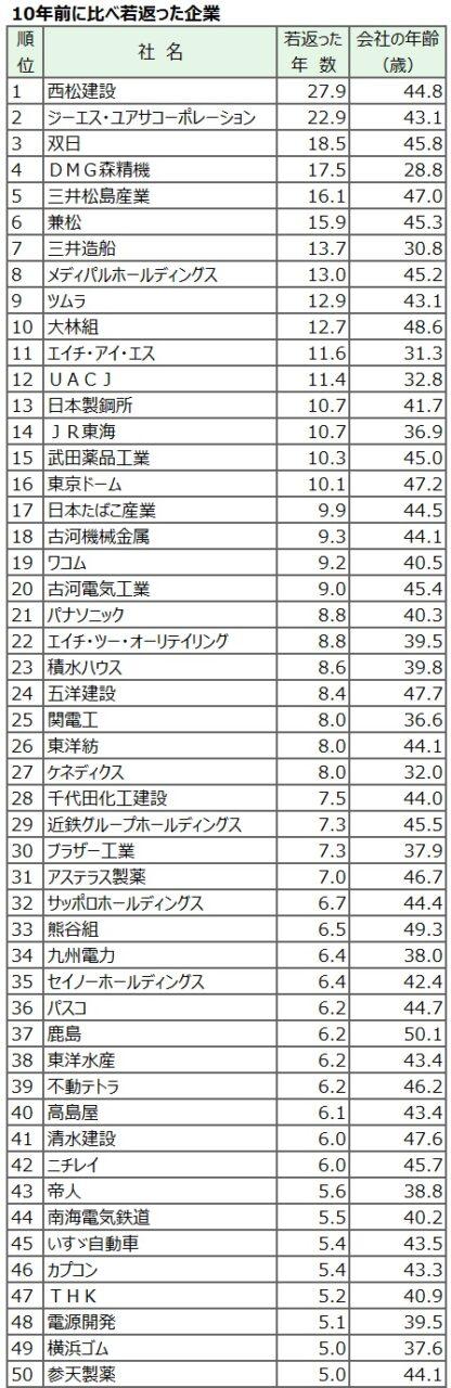 20180203_10年前に比べ若返った企業_日本経済新聞電子版
