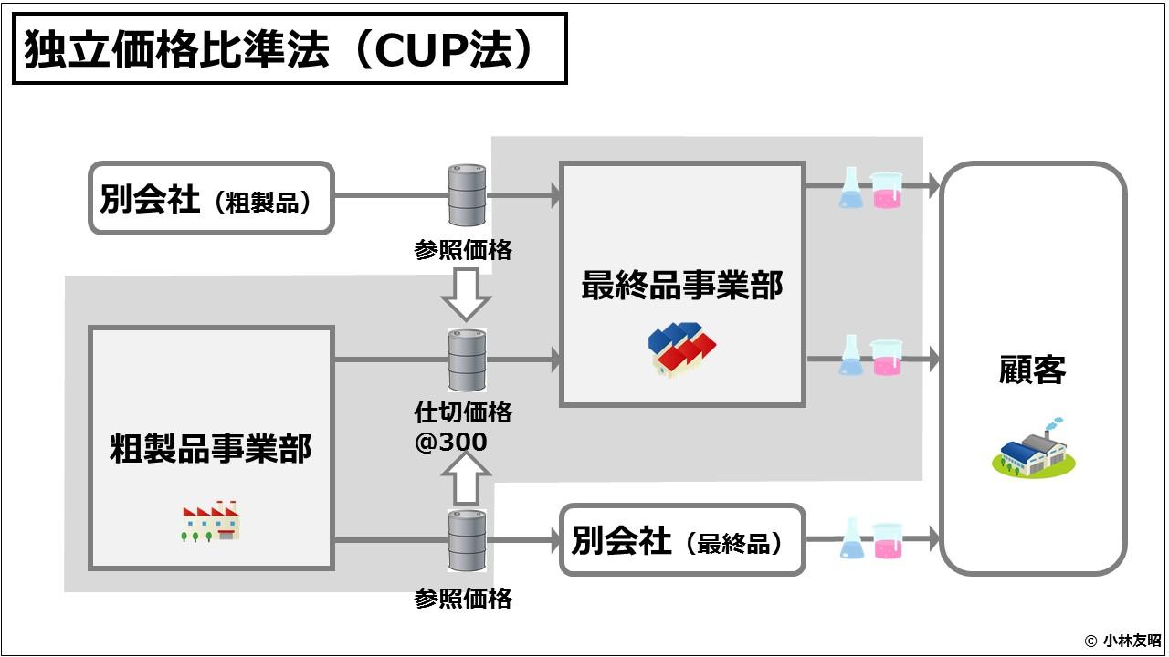 業績管理会計(入門編)独立価格比準法(CUP法)