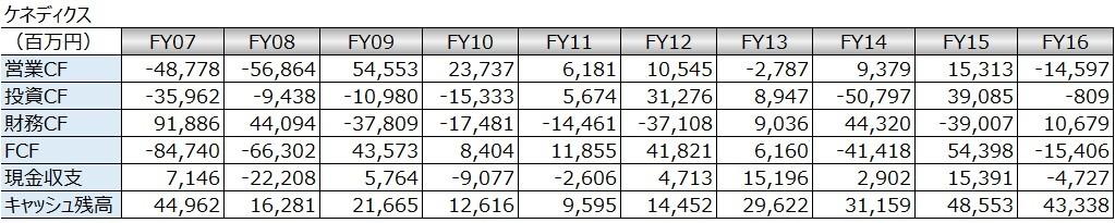 20180225_キャッシュフロー時系列分析_数表_ケネディクス