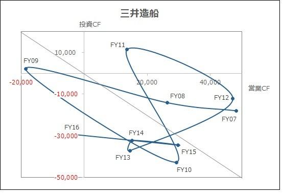 20180225_キャッシュフローマトリクス_三井造船