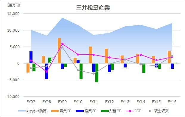 20180217_キャッシュフロー時系列分析_グラフ_三井松島産業
