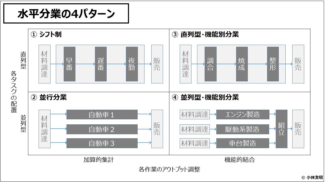 組織管理(入門編)水平分業の4パターン
