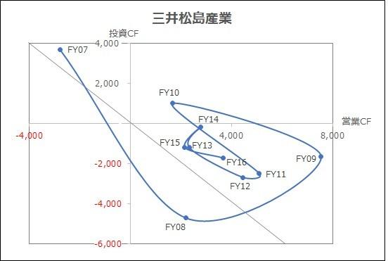 20180218_キャッシュフローマトリクス_三井松島産業