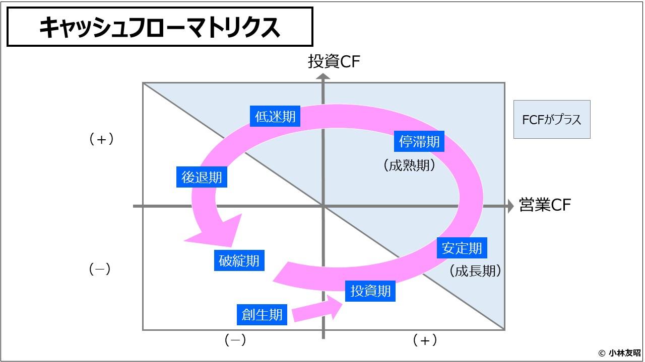財務分析(入門編)キャッシュフローマトリクス